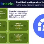 Cost Saving Opportunities for the Global Natural Gas Utilities Market: Technavio