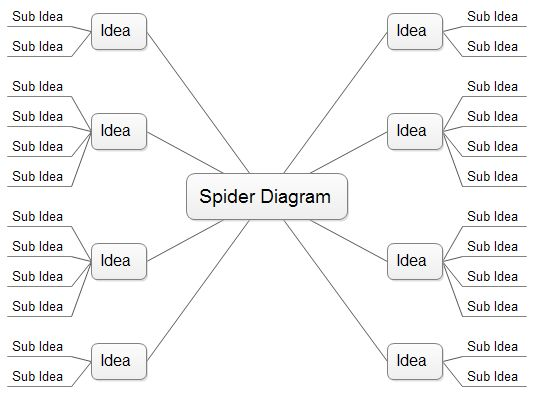 Mind Map Template For Word | Spider Diagram, Free Templates and Examples Download