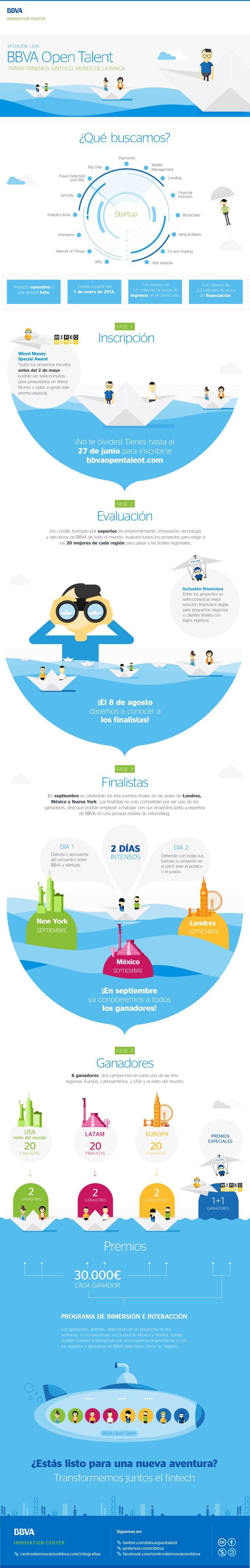 Infografía: Así funciona OpenTalent 2016  #BBVAinfographics #BBVA #Infographics #Infografía #Fintech #Tech #Financial #startups #BigData #Bitcoin #Startup #Competition #tecnología