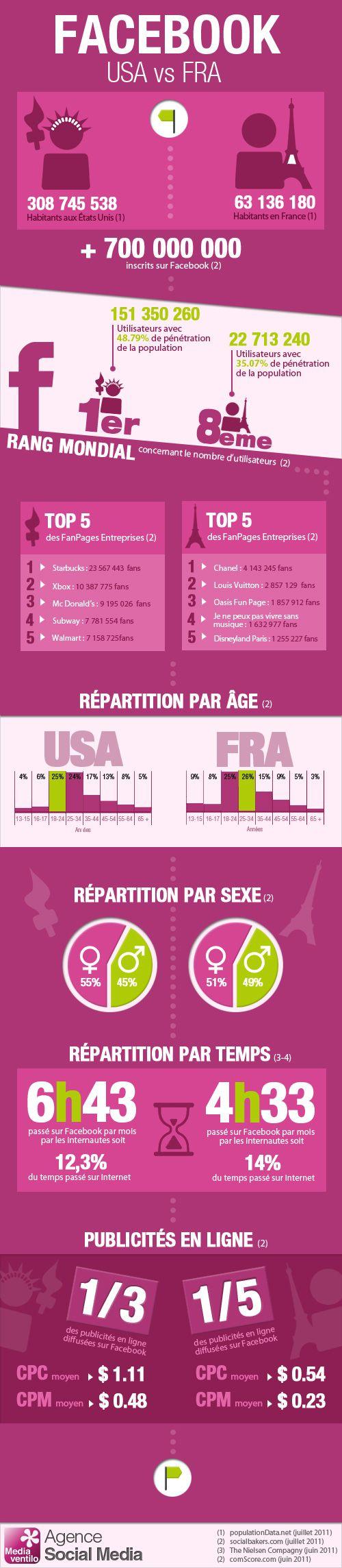 Facebook en France et aux E.U.