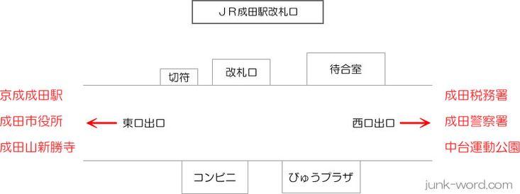 JR成田駅改札・出口案内