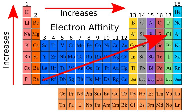 How about electron affinity?