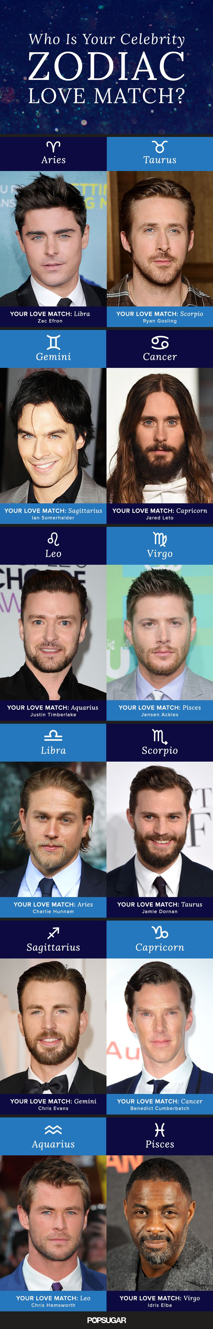 Want to know which celebrity is your love match? Just look to the stars. We have researched which zodiac signs are perfect for one another and paired you up accordingly. Now's the time to find out if your famous man-crush is your soul mate. And if you want to know how to really win him over, see how to attract the zodiac signs here.  Make sure to check out which celebrities share your zodiac sign as well.