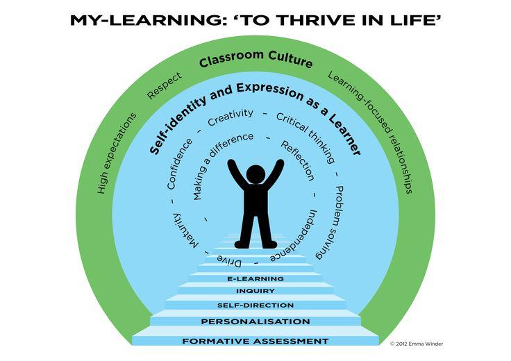 Mylearningdotme - Blog about MLEs
