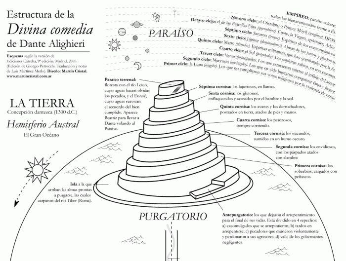 Dante's Paradiso Purgatorio (and Inferno)