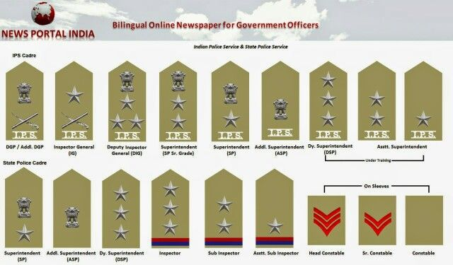 Indian Police Hierarchy #IPS #police #policerank