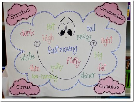 clouds and weather unitWater Cycling, Teaching Ideas, 1St Grades, High Heels, Weather Crafts, First Grade, Anchors Charts, Weather United, 2Nd Grade