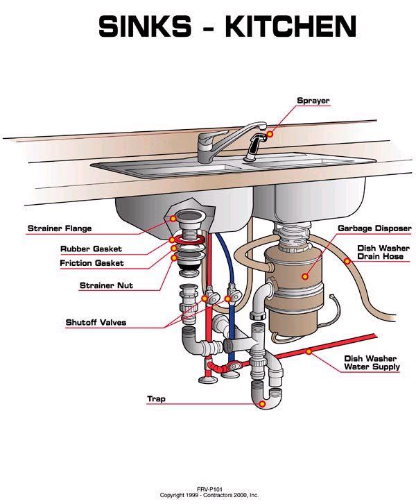 Homeofficedecoration Tips Kitchen Sink Plumbing Diagram