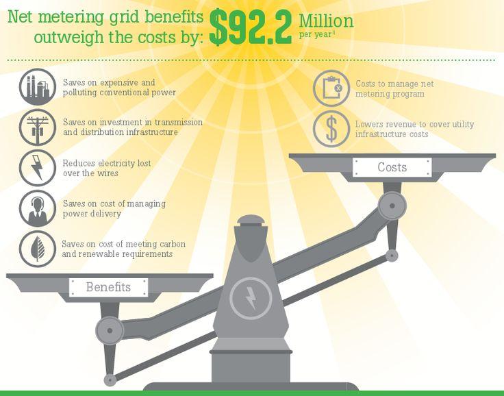 Best Solar Energy Images On   Solar Energy Solar