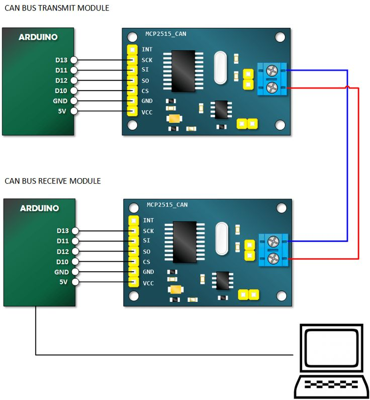 Best 25 Controller area network ideas on Pinterest Couch: Controller Area Network Wiring Diagram at e-platina.org