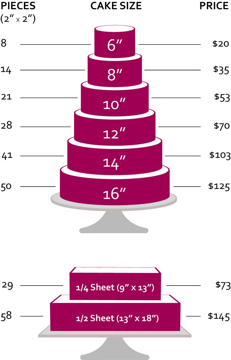 This TIered Cake Chart Is For Number Of Pieces And Pricing Purposes Only Buttercream Cakes In Category Are Offered One Size