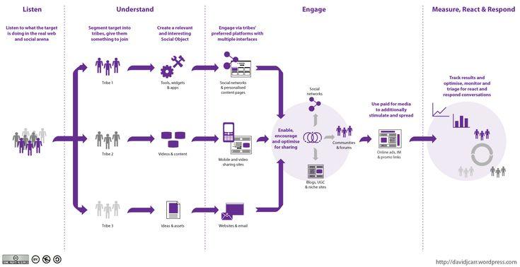 Fases de la estrategia en los social media