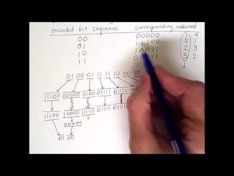 Error Detection and Correction 3: Forward Error Correction