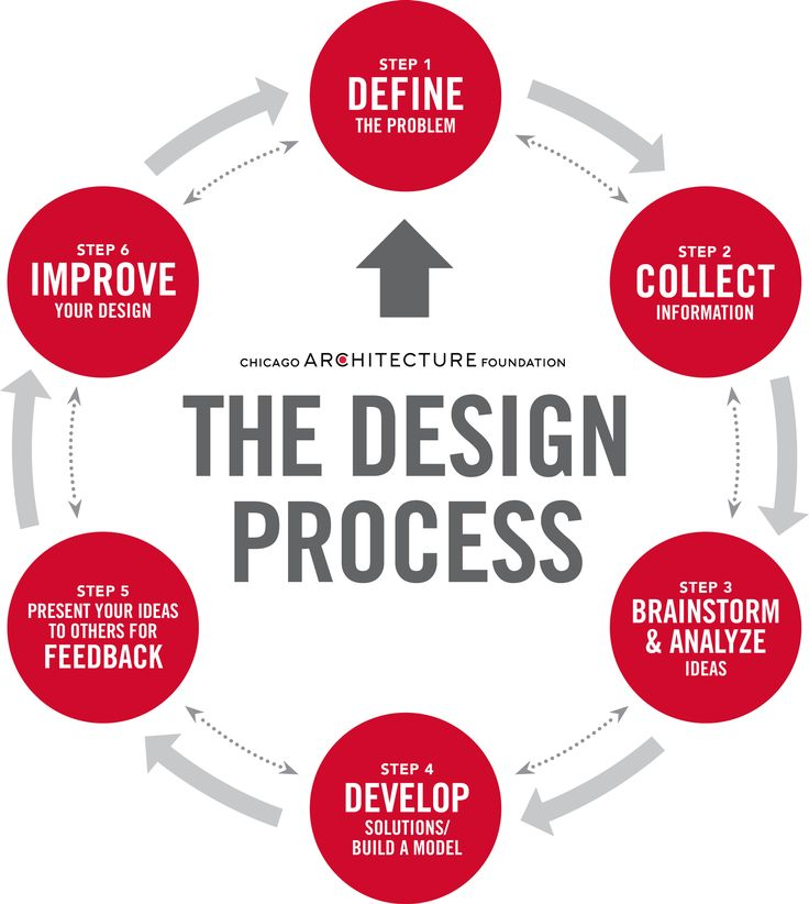 Best 20 design thinking process ideas on pinterest for Product service design