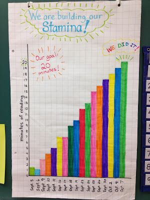 building reading stamina graph. great idea to practice at the beginning of the year so I.E. isn't such a struggle