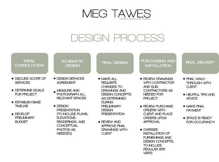 Interior Design Process Diagram Google Search Interior Design
