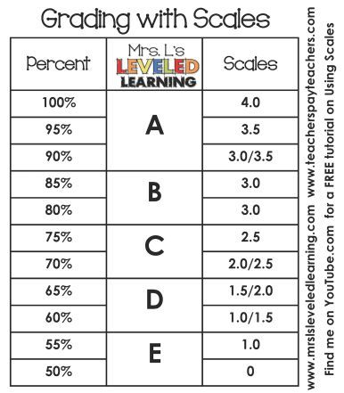 Grading Marzano Scales - Parent Communication - Mrs. L's Leveled Learning : http://mrslsleveledlearning.com/2015/08/grading-marzano-scales-parent-communication/