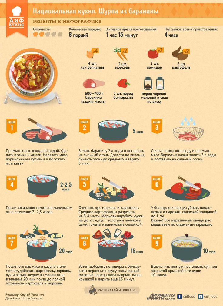 Как приготовить шурпу из баранины