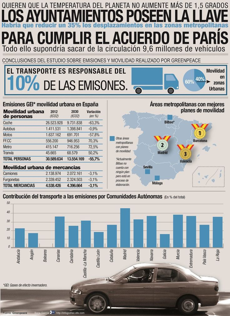 Los ayuntamientos poseen la llave para que España cumpla el Acuerdo de París @deunvistazo en @efeverde / Infografía ambiental / El Gobierno de España se ha comprometido, junto con otros cerca de 200 países, a hacer lo posible para que la temperatura del planeta no suba más de 1,5 grados, sin embargo, cumplir su meta de reducción de emisiones está en gran parte en manos de los ayuntamientos y de cómo gestionen la movilidad urbana.