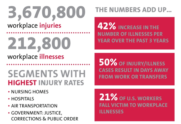 Workplace Health and Safety... By the numbers.