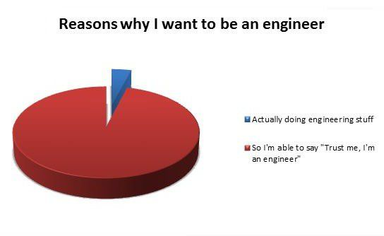 Absolutely!Laugh Add, Funny Pictures, Funny Charts, Humor, Smile, Reasons, Engineering, Trust Me, Engineers