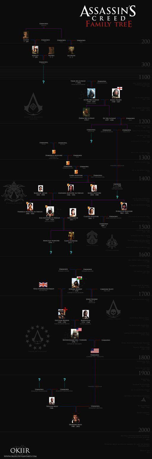 Assassin's Creed: Desmond Miles' Family Tree by okiir on deviantART