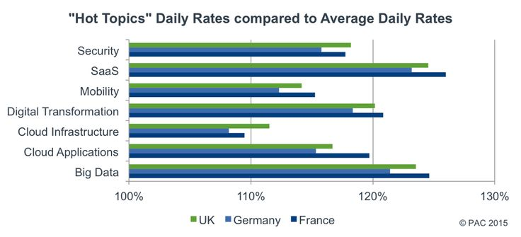 Consultant daily #rates for #cloud and #bigdata well above market average http://bit.ly/1Mr8hnl  #ITservices