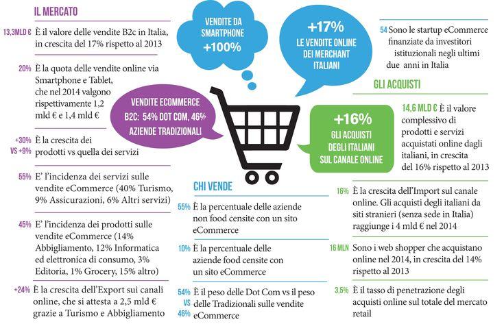 Tutti i numeri dell'eCommerce in Italia