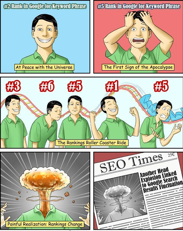 Reaction of SEO expert after their ranking changed in search Results. ‪#‎SEO‬ ‪#‎SEOEXPERT‬