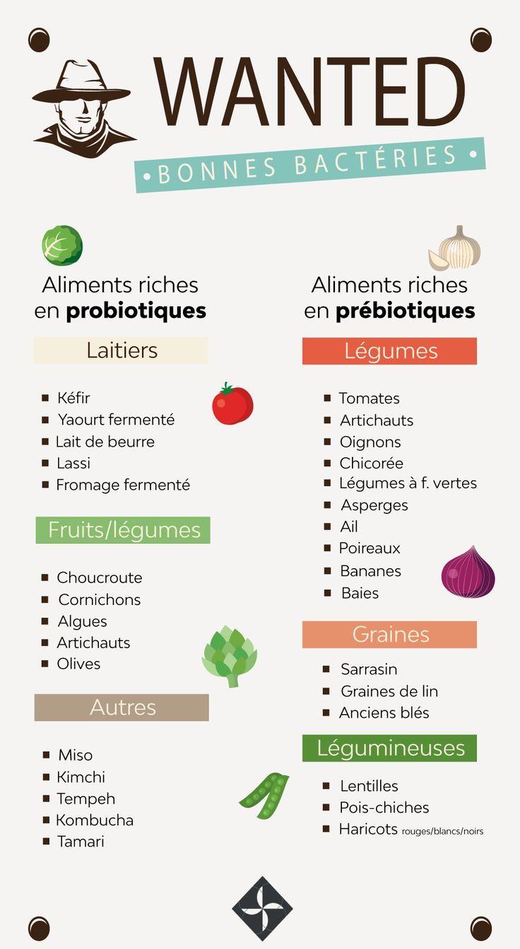 Health infographic : TOP 12 des probiotiques naturels
