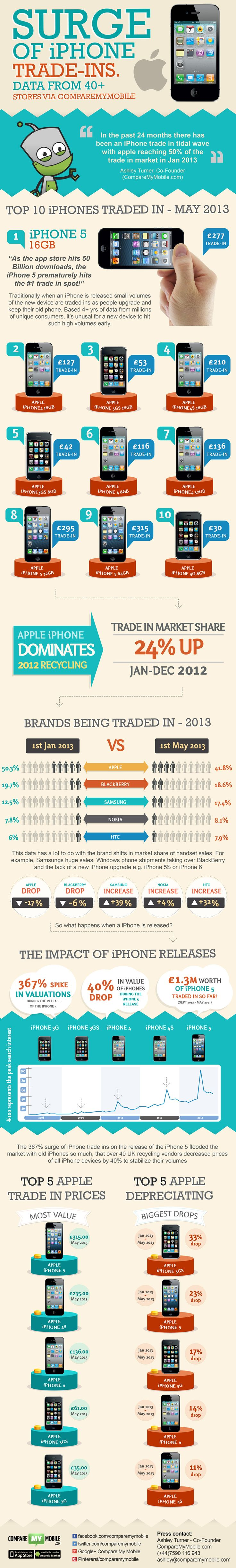 Apple recycling trade in trends of 2013, the most popular apple products recycled, what loses value and what holds it well in 2013: http://www.comparemymobile.com/infographics  #infographic #tech #mobile #gadgets #iPhone  #phone #smartphone #recycle #recycling