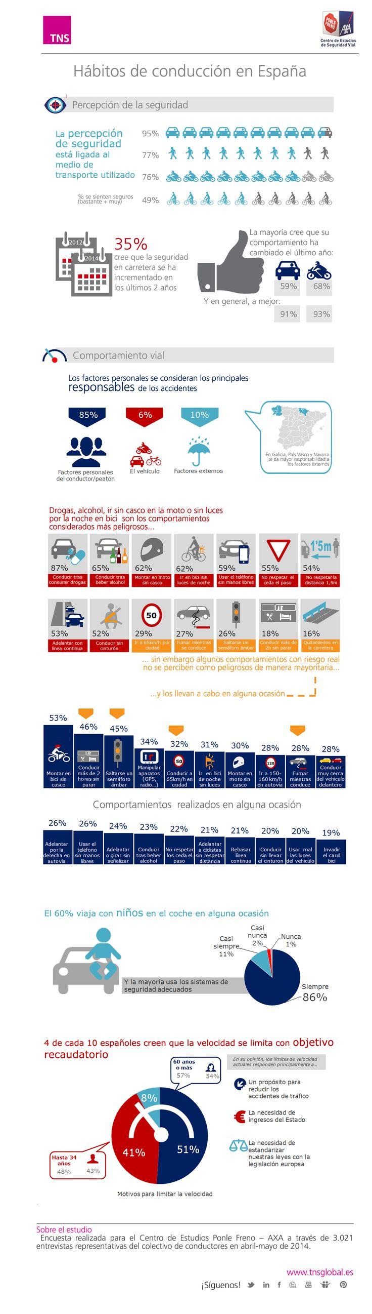 Estudio Hábitos de Conducción para el Centro de Estudios Ponle Freno - AXA