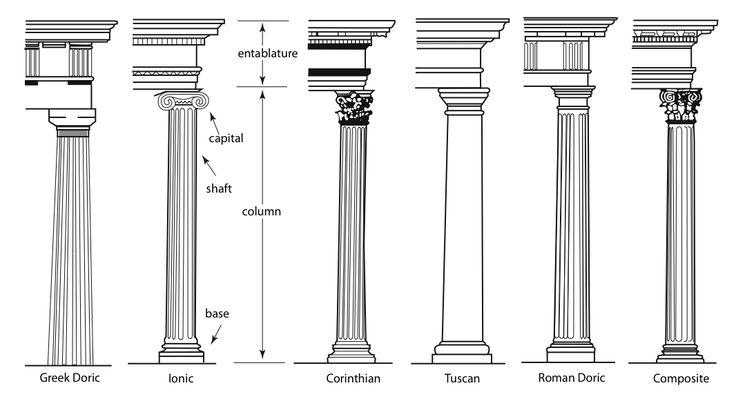 Types of columns ART: Architecture Tech info Column