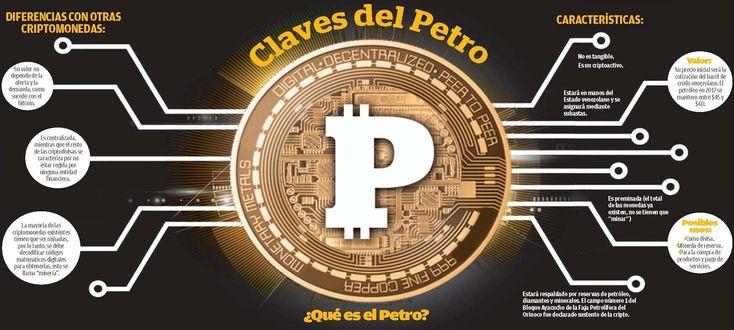 El Petro, la moneda inédita del mundo