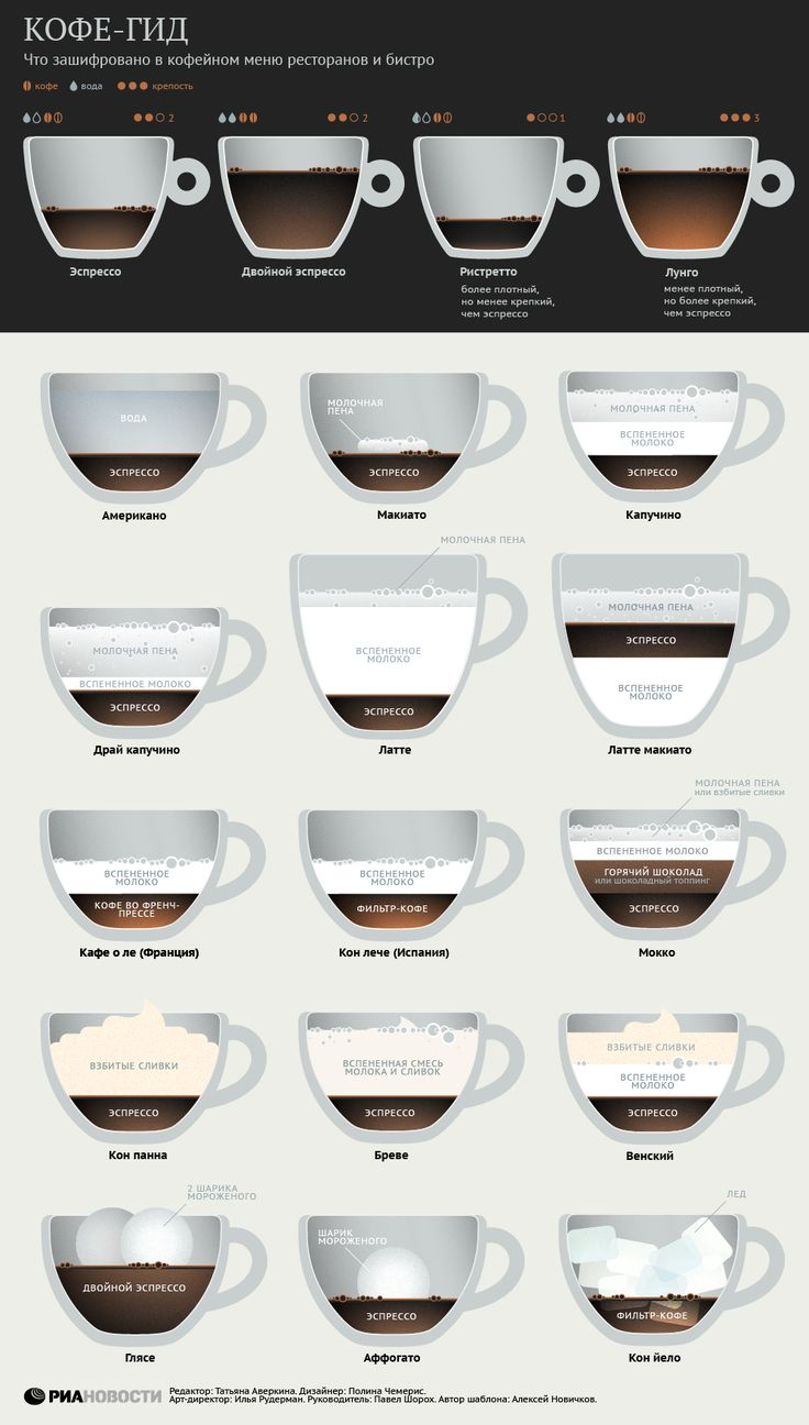 Латте, глясе или мокко: что внутри модных кофейных напитков