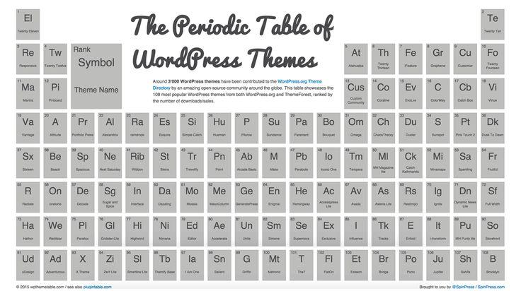 The Periodic Table Of WordPress Themes #WordPress