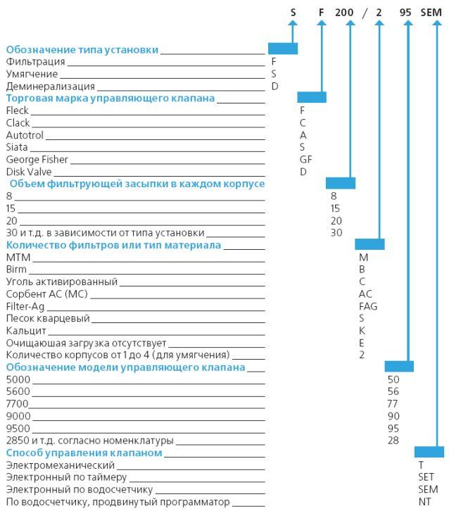 Гдз по тестам по русскому языку 5-7 класс шенкман базанова