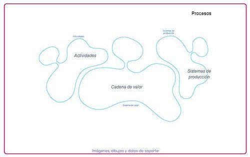 Procesos modelo de negocio business life
