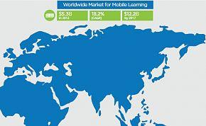Технологии. Как развивается мобильное обучение