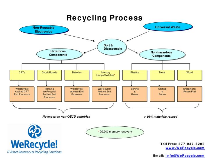 essay recycling process The recycling process - recycling essay example the recycling process at present, the world produces a lot of non-biodegradable.