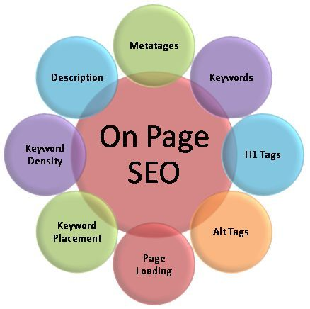 SEO- On Page 8d329743c7b9c3e96a6fb0cc040b8d12