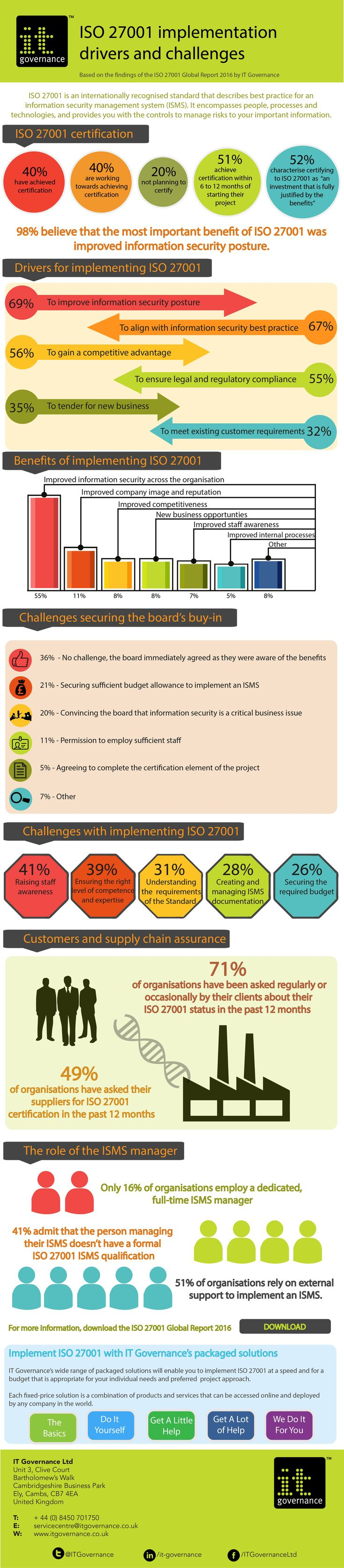 Infographic: ISO 27001 implementation drivers and challenges