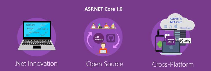 ASP.NET 5 is now ASP.NET Core 1.0. But can it replace ASP.NET 4.6? Read the blog to know what Core 1.0 is all about.