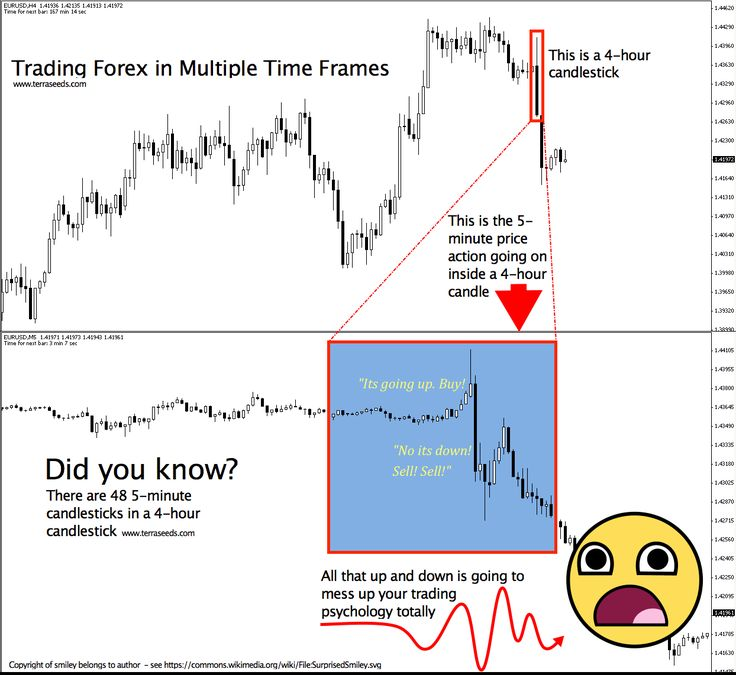 Forex real time technical analysis 1 min