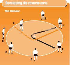 Reverse pass drill, for training program go to >> http://prosoccertraining.wordpress.com/