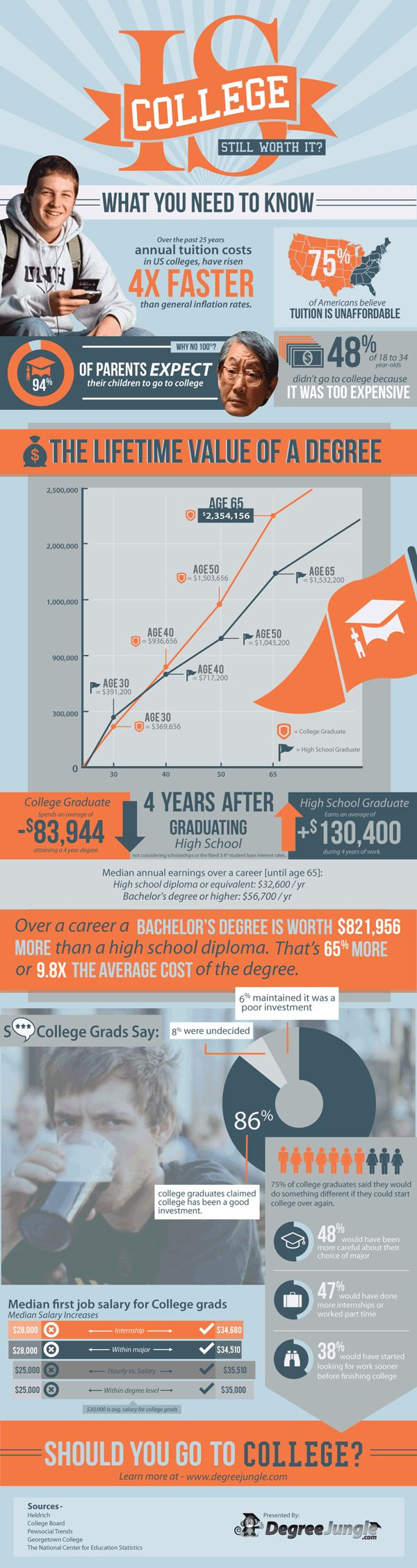 The salaries & career trajectories are startling -- Is post-secondary education worth it? via Landmark Report
