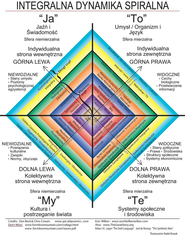 integralny-rozwój-clare-graves-don-beck-dynamika-spiralna.jpg (2550×3245)