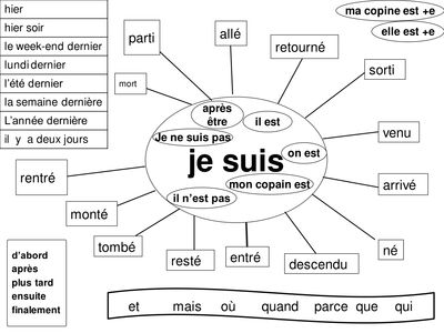 Mind Maps for French! mind_maps_for_tenses.ppt
