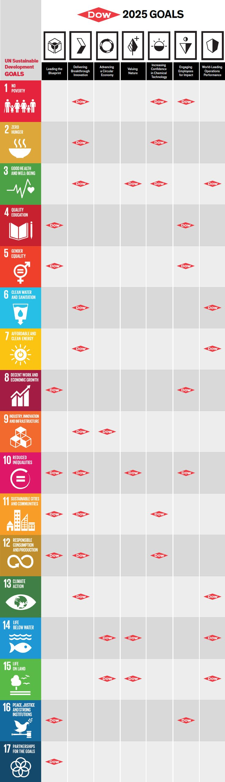 UN Sustainable Goals | Dow