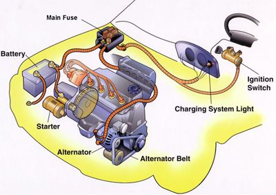 The alternator and car battery work together.